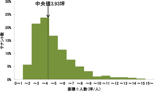 1人あたりオフィス面積調査(2013年) | ザイマックス総研の研究調査