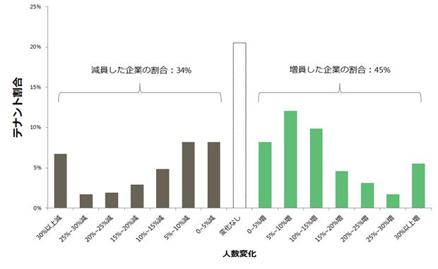 1人あたりオフィス面積調査(2015年) | ザイマックス総研の研究調査