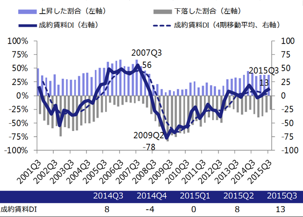 151104-office_market_report_q3_2015_fig5