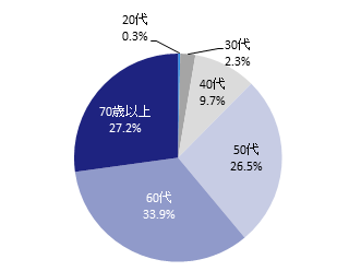 151117-buildingowner_survey_2015_fig-1