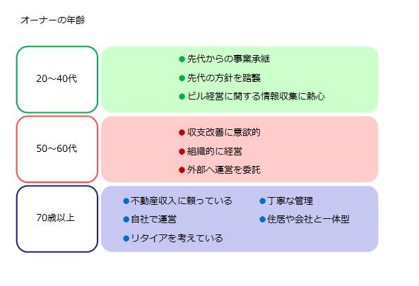 151117-buildingowner_survey_2015_fig-17