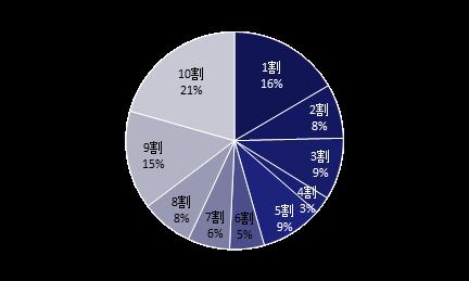 151117-buildingowner_survey_2015_fig-4
