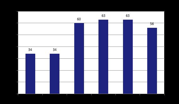 151117-buildingowner_survey_2015_fig-5