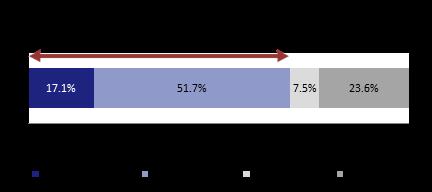 151117-buildingowner_survey_2015_fig-7