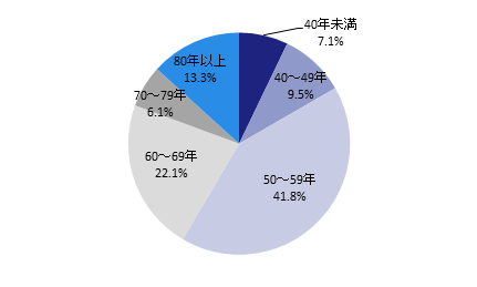 151117-buildingowner_survey_2015_fig-9