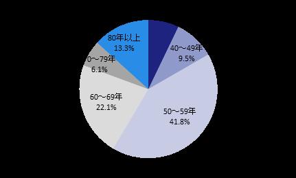 151117-buildingowner_survey_2015_fig-9