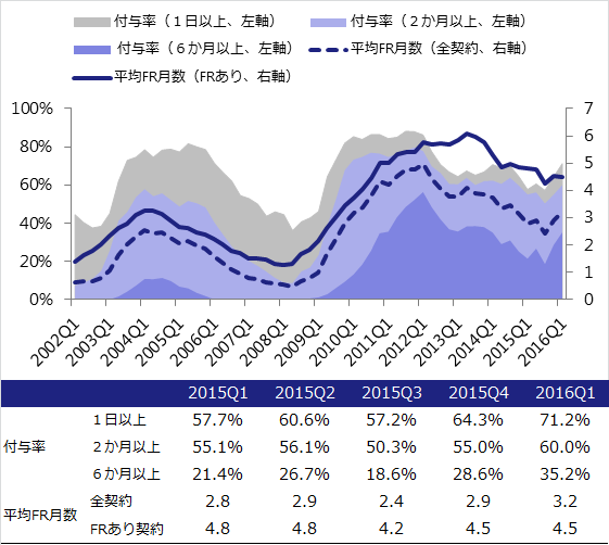 160428-office_market_report_q1_2016_fig7